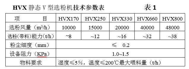 点击查看HVX系列静态V型选粉机 参数(1)大图