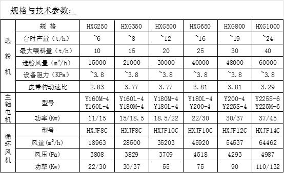 点击查看HXG型高效氢氧化钙(水泥石灰粉)专用选粉机 参数(1)大图