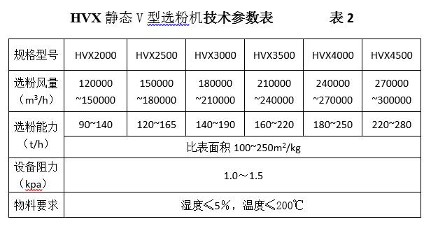 点击查看HVX系列静态V型选粉机 参数(2)大图